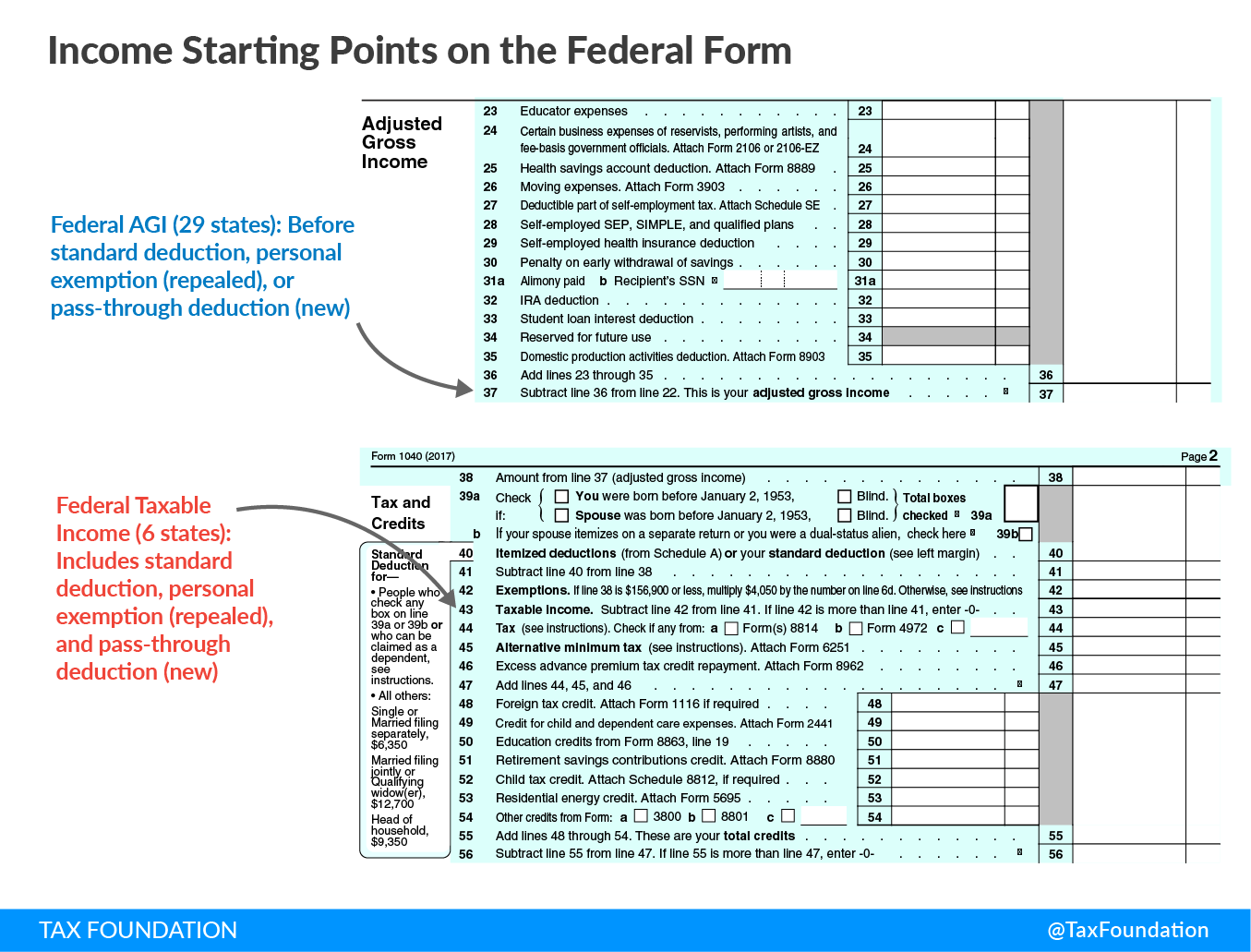 Income Starting Points on the Federal Form