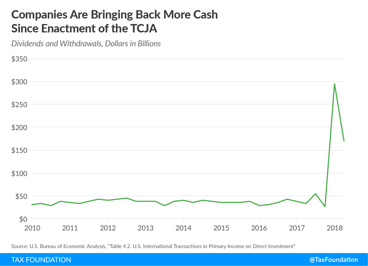 Companies Are Bringing Back More Cash Since Enactment of the Tax Cuts and Jobs Act