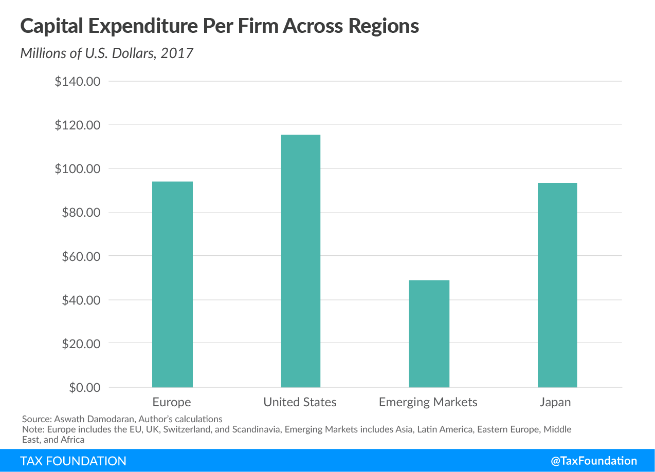 Capital Expenditure Per Firms Across Regions