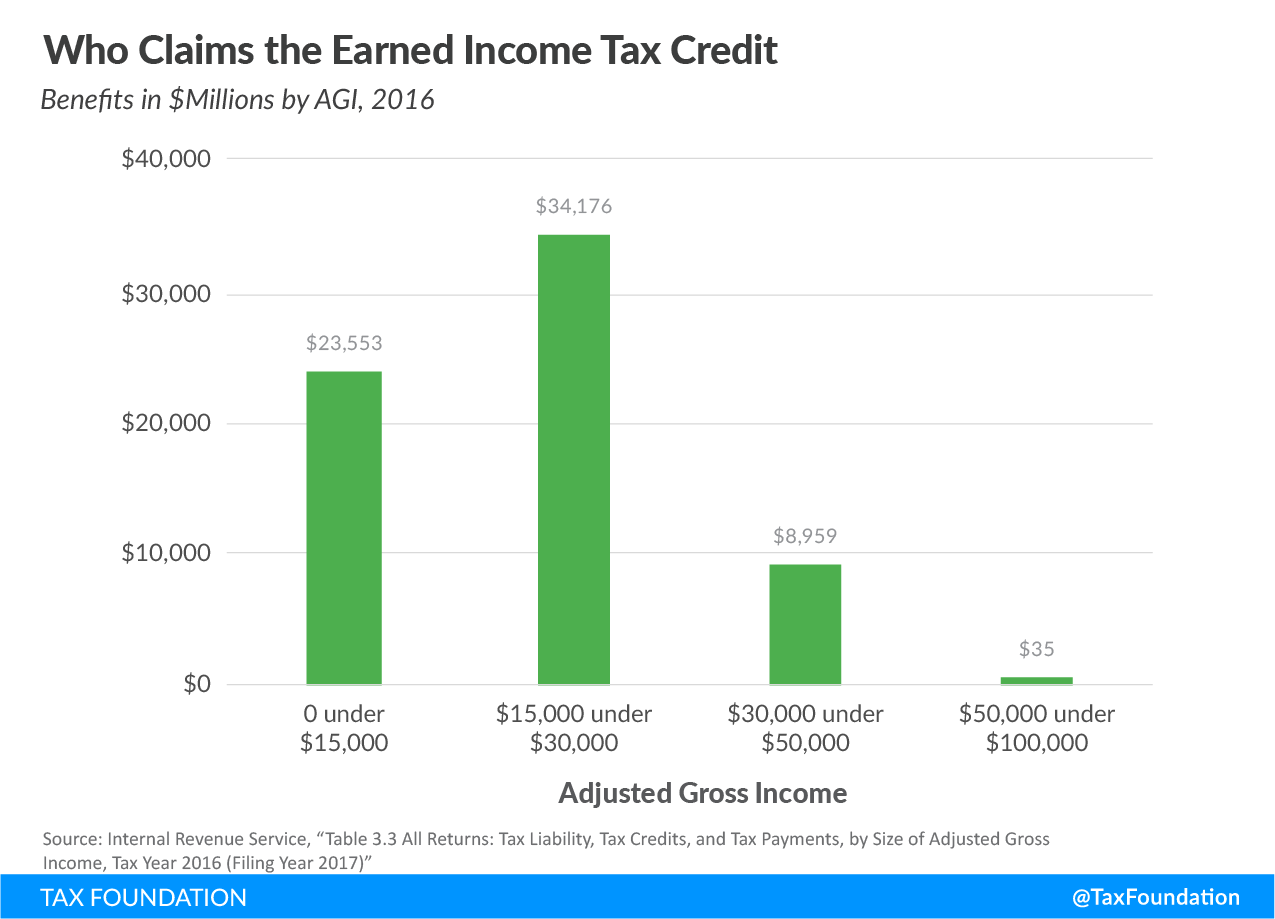 who claims the earned income tax credit