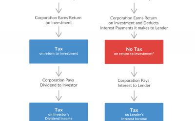 Unequal Tax Treatment Is Contributing to Rising Debt Levels for Entrepreneurs