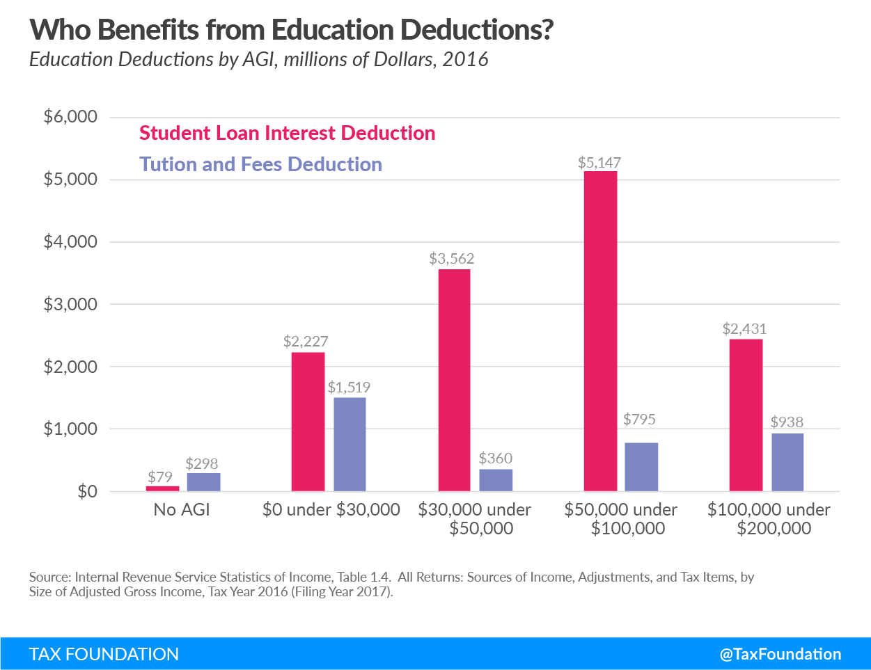 Who benefits from education deductions?